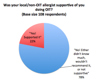 78% of us did not get OIT support