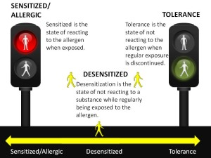 Desensitized Continuum to Tolerant